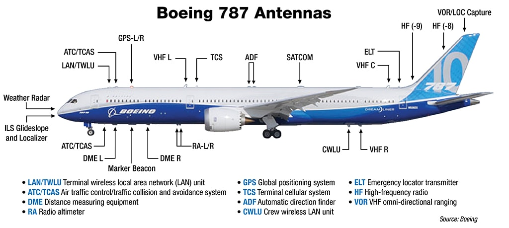 Antenna Placement - Boeing 787 Antennas