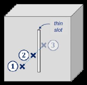 thin slot